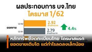 หลักทรัพย์จดทะเบียนไทย รายงานยอดขายเติบโต แต่กำไรอ่อนลงเล็กน้อย
