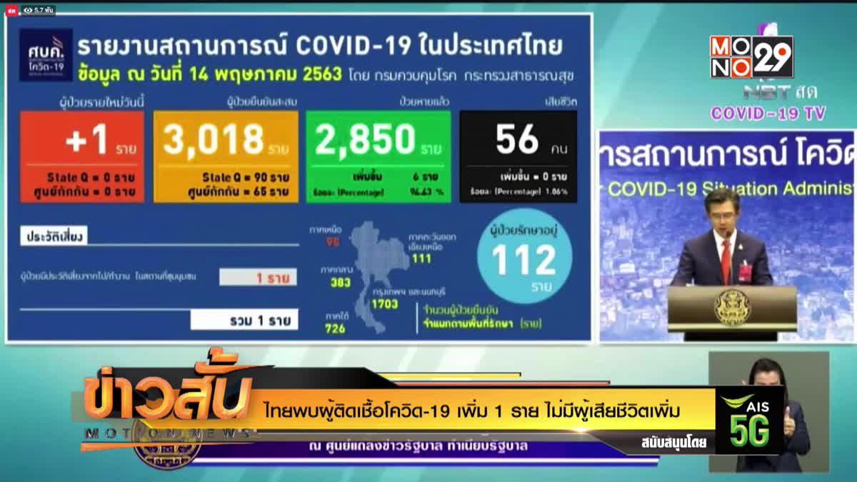 ไทยพบผู้ติดเชื้อโควิด-19 เพิ่ม 1 ราย ไม่มีผู้เสียชีวิตเพิ่ม