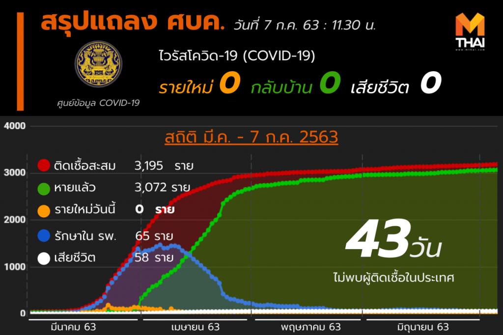 สรุปแถลงศบค. โควิด 19 ในไทย วันนี้ 07/07/2563 | 11.30 น.