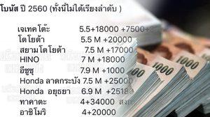 ได้แต่อิจฉา!  เปิดโบนัสปี 2560 จากบริษัทอุตสาหกรรมดังในไทย