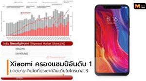 Xiaomi ยอดขายพุ่งที่ตลาดอินเดีย ในไตรมาส 3 ครองแชมป์อันดับ 1