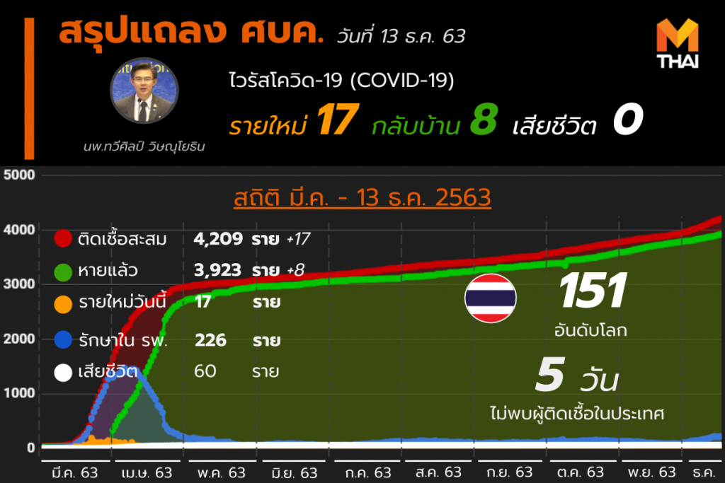 โควิด-19 ในไทย วันที่ 13 ธ.ค. 63