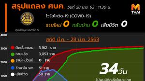 สรุปแถลงศบค. โควิด 19 ในไทย วันนี้ 28/06/2563 | 11.30 น.