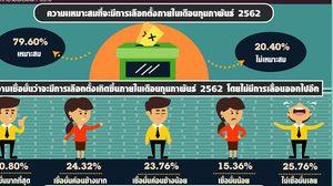 นิด้าโพล เผยคน79.6% หนุนเลือกตั้ง ก.พ. 62 แต่66.16%รับได้หากเลื่อน