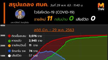 สรุปแถลงศบค. โควิด 19 ในไทย วันนี้ 29/05/2563   11.40 น.