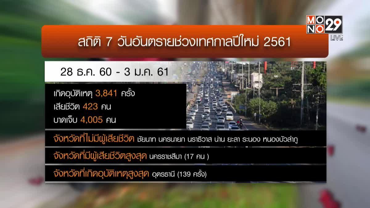 สรุป 7 วันอันตรายปีใหม่เสียชีวิต 423 คน