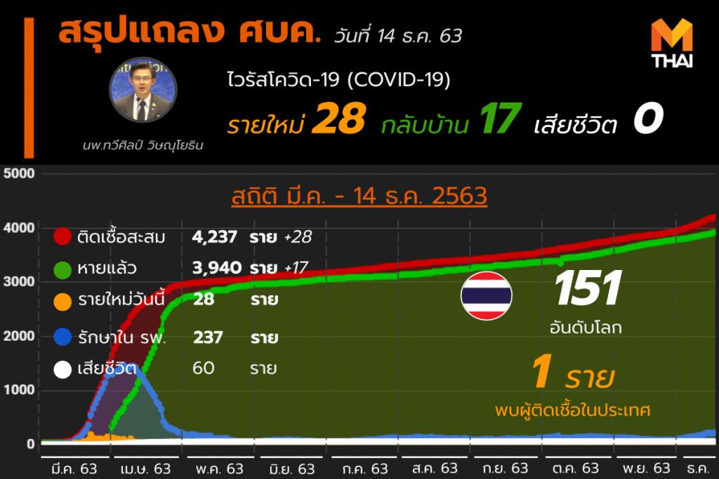 โควิด-19 ในไทย วันที่ 14 ธ.ค. 63