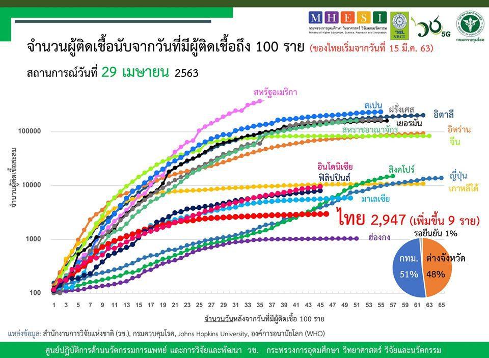สรุปแถลงศบค. โควิด 19 ในไทย วันนี้ 29/04/2563 | 11.30 น.