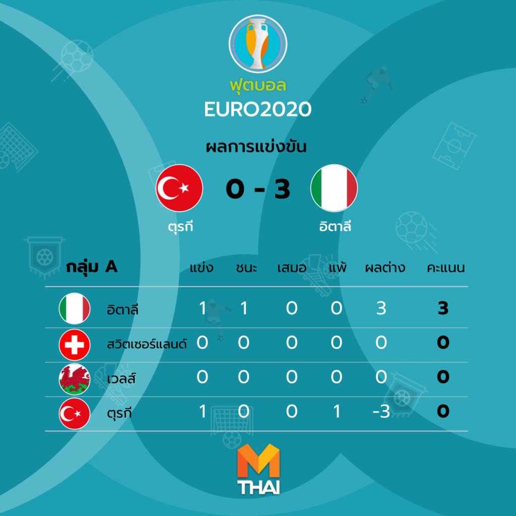 ผลบอลยูโร 2020 เมื่อคืน ตุรกี พบ อิตาลี
