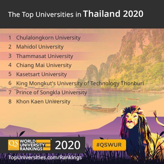 8 มหาวิทยาลัยไทย ติดอันดับโลก 2020