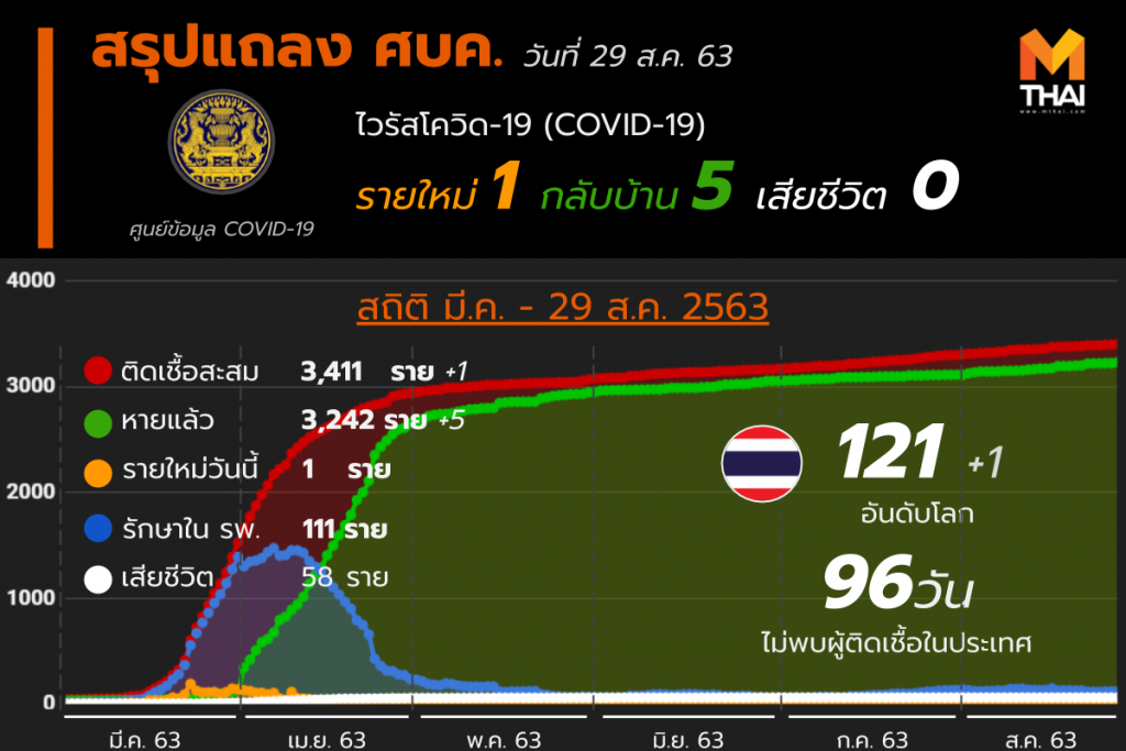 สรุปแถลงศบค. โควิด 19 ในไทย 29 ส.ค. 63